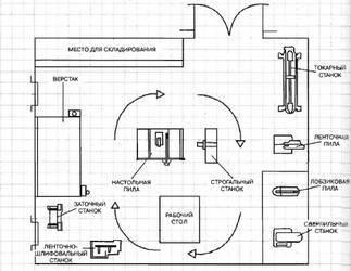 Планировка мастерской