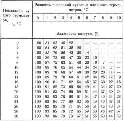 психрометричская таблица